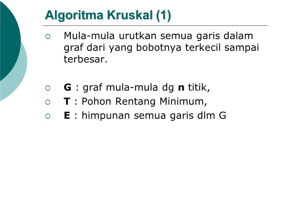 Algoritma Kruskal (1)  Mula-mula urutkan semua garis dalam graf dari yang bobotnya terkecil sampai terbesar.  G : graf mula-mula dg n titik,  T : P