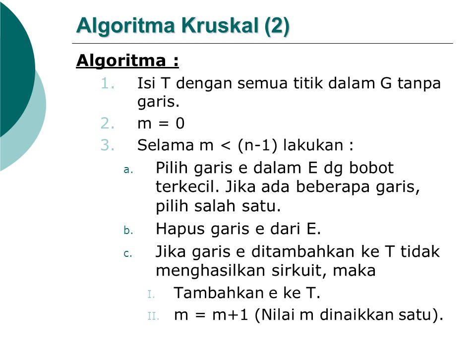 Algoritma Kruskal (2) Algoritma : 1.Isi T dengan semua titik dalam G tanpa garis. 2.m = 0 3.Selama m < (n-1) lakukan : a. Pilih garis e dalam E dg bob