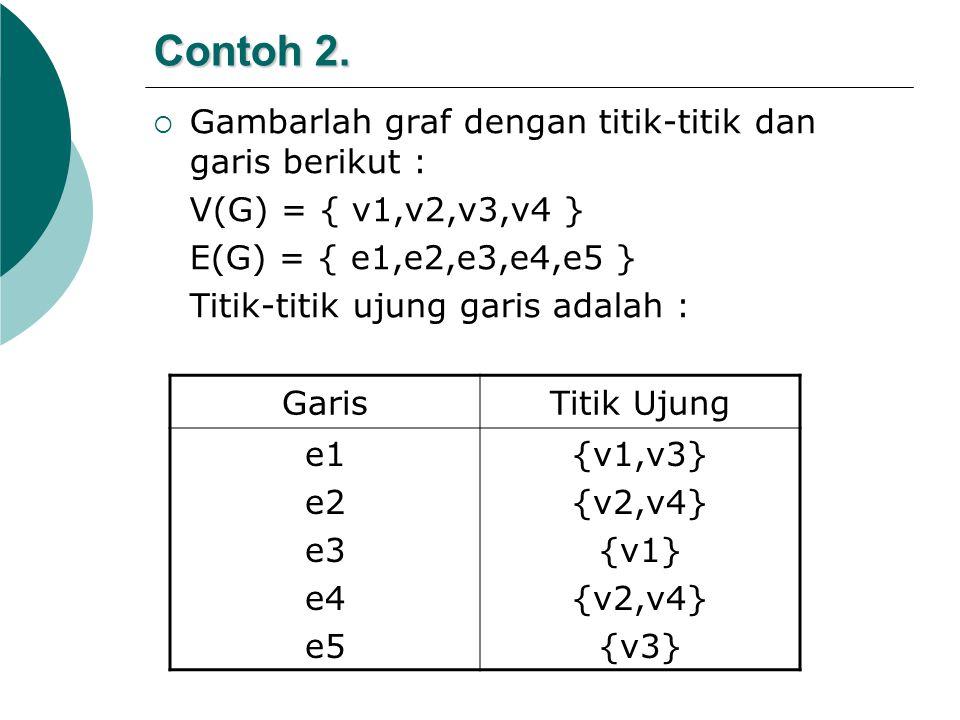 Contoh 2.  Gambarlah graf dengan titik-titik dan garis berikut : V(G) = { v1,v2,v3,v4 } E(G) = { e1,e2,e3,e4,e5 } Titik-titik ujung garis adalah : Ga