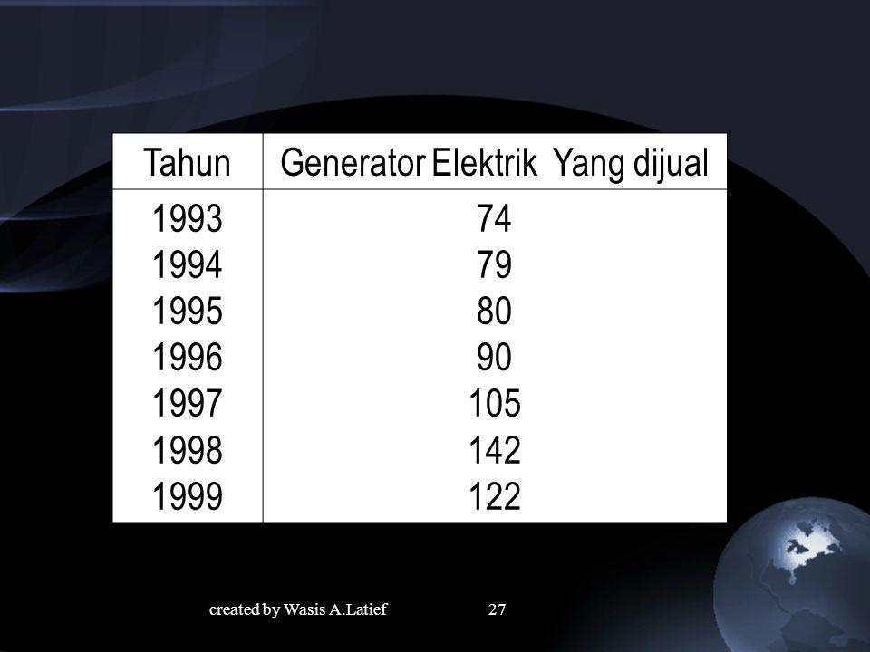 TahunGenerator Elektrik Yang dijual 1993 1994 1995 1996 1997 1998 1999 74 79 80 90 105 142 122 27created by Wasis A.Latief