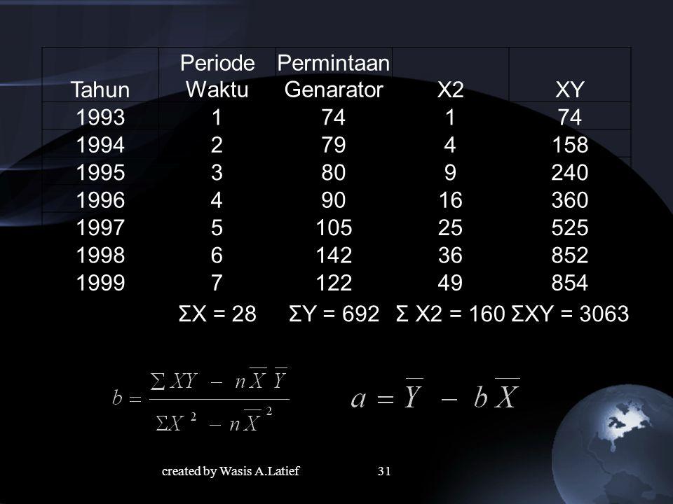 31 Tahun Periode Waktu Permintaan GenaratorX2XY 19931741 19942794158 19953809240 199649016360 1997510525525 1998614236852 1999712249854 ΣX = 28ΣY = 692Σ X2 = 160ΣXY = 3063