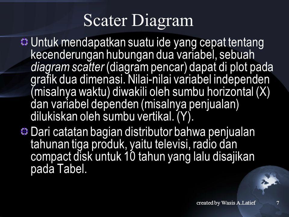 Scater Diagram Untuk mendapatkan suatu ide yang cepat tentang kecenderungan hubungan dua variabel, sebuah diagram scatter (diagram pencar) dapat di plot pada grafik dua dimenasi.