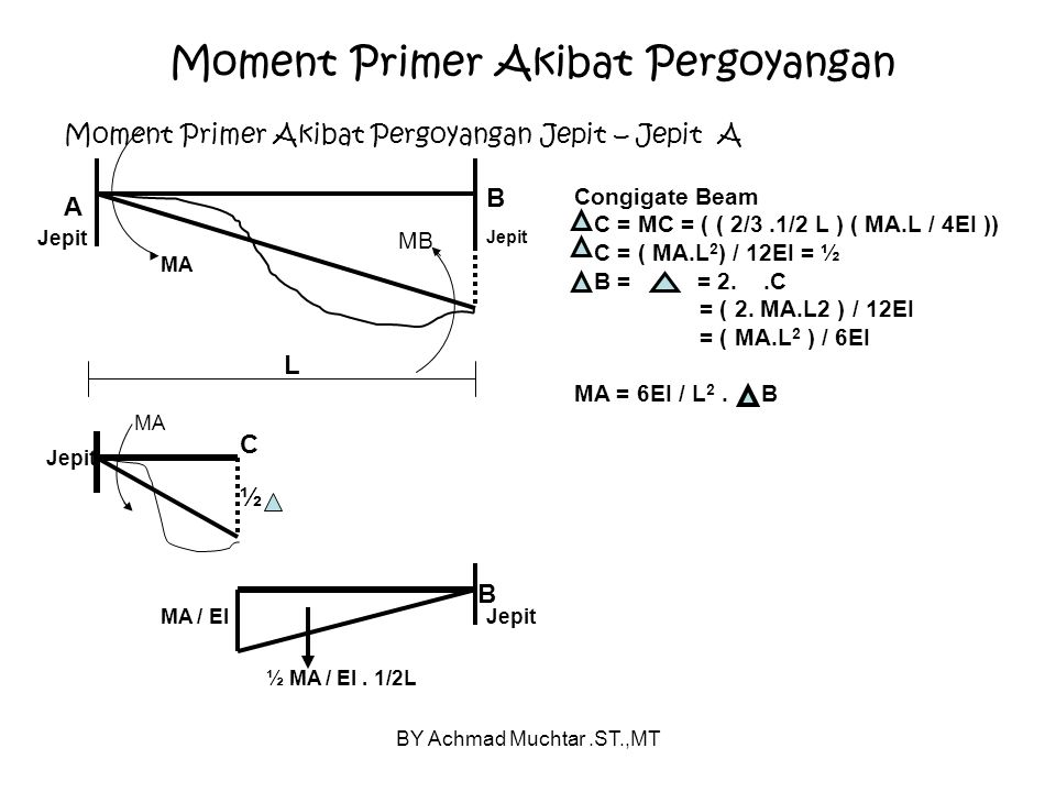 BY Achmad Muchtar.ST.,MT Moment Primer Akibat Pergoyangan Moment Primer Akibat Pergoyangan Jepit – Jepit A A Jepit B MB MA Jepit L C MA Jepit ½ ½ MA /
