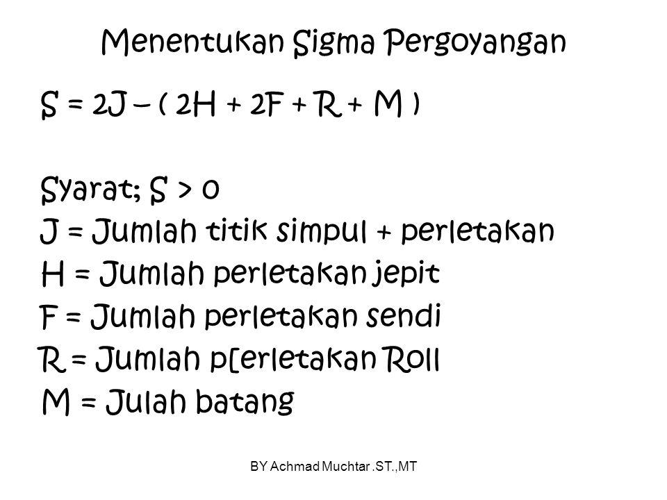 BY Achmad Muchtar.ST.,MT Menentukan Sigma Pergoyangan S = 2J – ( 2H + 2F + R + M ) Syarat; S > 0 J = Jumlah titik simpul + perletakan H = Jumlah perletakan jepit F = Jumlah perletakan sendi R = Jumlah p[erletakan Roll M = Julah batang