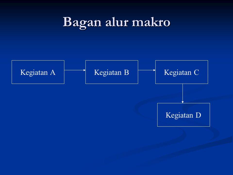 Simbol awal dan akhir proses Simbol penghubung Simbol kegiatan Simbol keputusan Simbol dokumen
