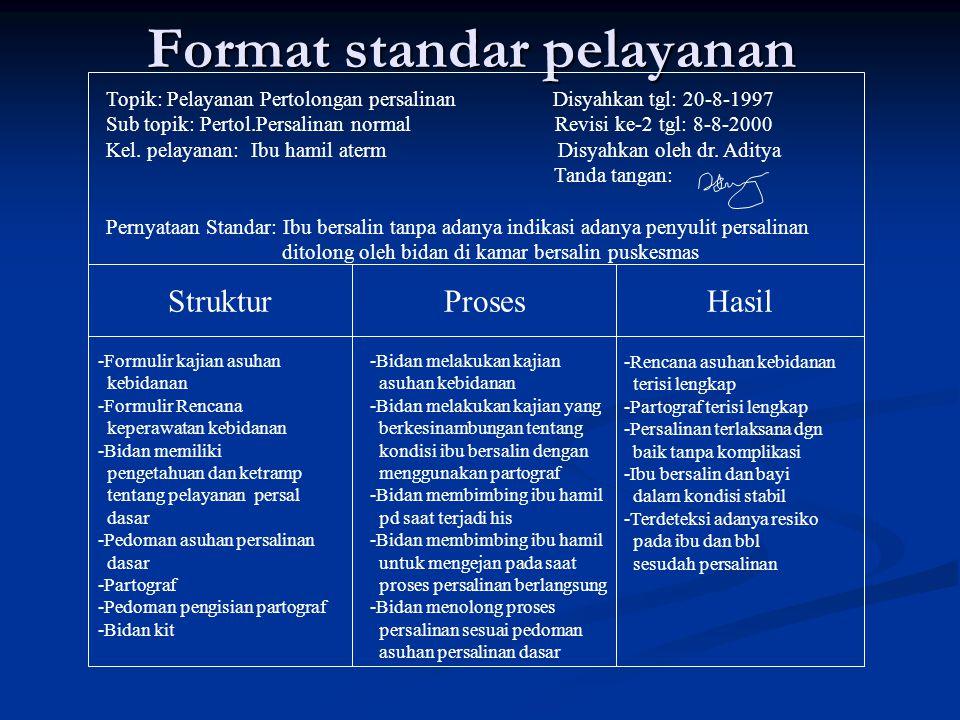 Format standar pelayanan Topik: Disyahkan tgl: Sub topik Revisi tgl: Kel. pelayanan: Disyahkan oleh Pernyataan Standar: StrukturProsesHasil Standar SD