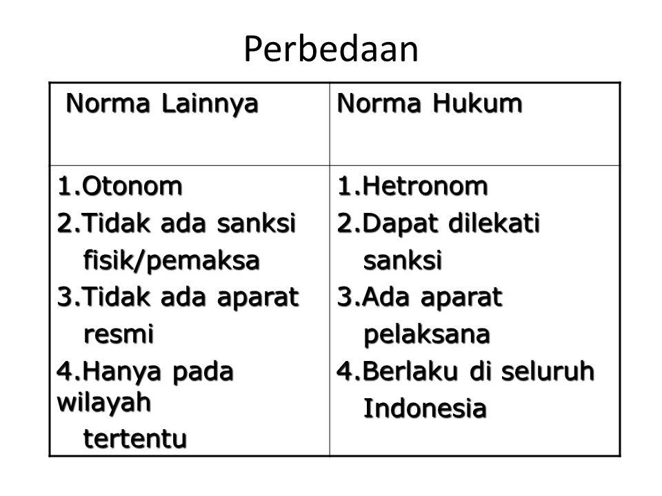 Perbedaan Norma Lainnya Norma Lainnya Norma Hukum 1.Otonom 2.Tidak ada sanksi fisik/pemaksa fisik/pemaksa 3.Tidak ada aparat resmi resmi 4.Hanya pada