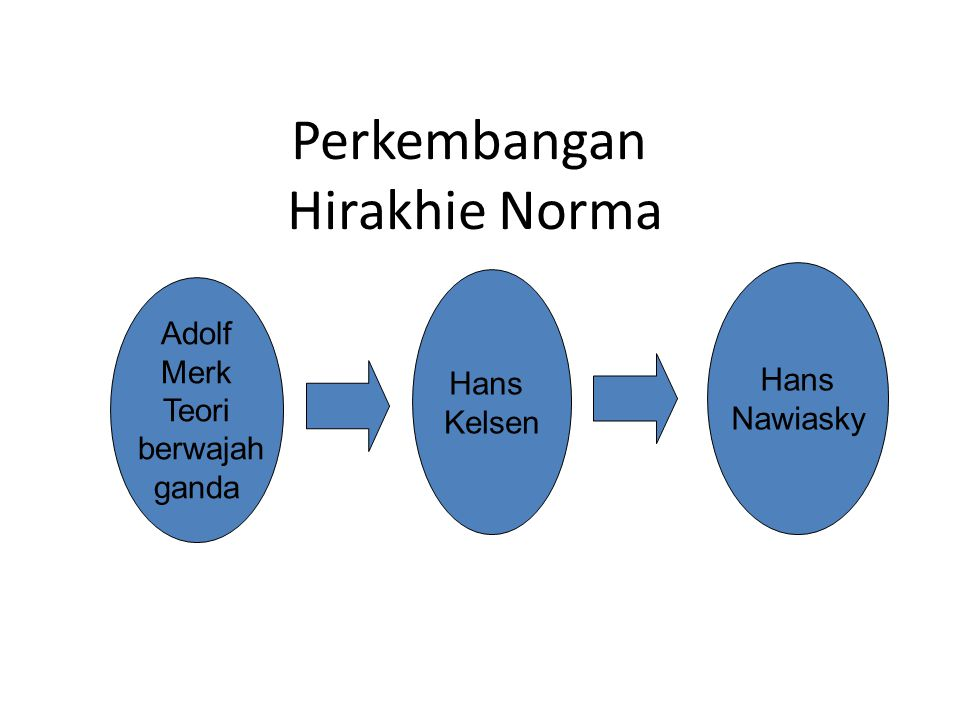Perkembangan Hirakhie Norma Adolf Merk Teori berwajah ganda Hans Kelsen Hans Nawiasky