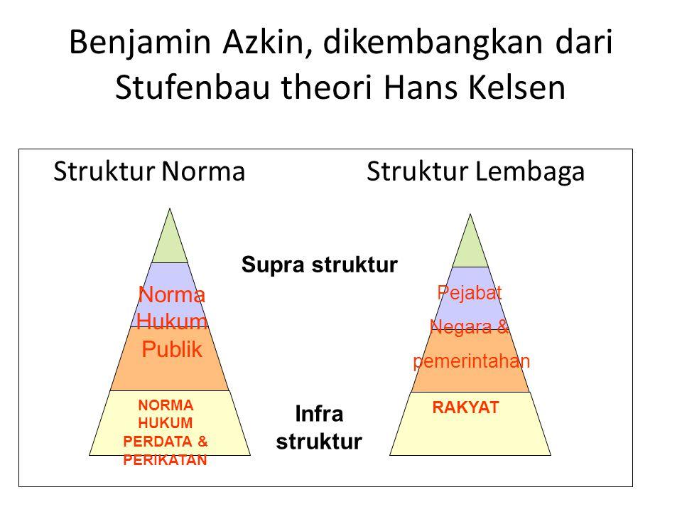 Benjamin Azkin, dikembangkan dari Stufenbau theori Hans Kelsen Struktur NormaStruktur Lembaga RAKYAT NORMA HUKUM PERDATA & PERIKATAN Infra struktur No