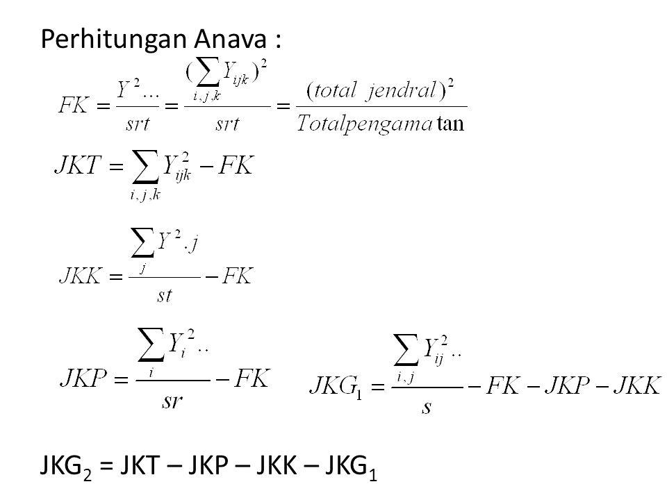 Perhitungan Anava : JKG 2 = JKT – JKP – JKK – JKG 1