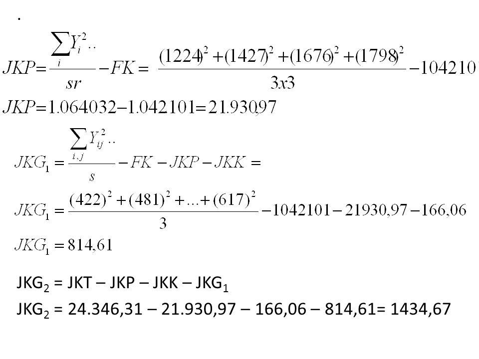 . JKG 2 = JKT – JKP – JKK – JKG 1 JKG 2 = 24.346,31 – 21.930,97 – 166,06 – 814,61= 1434,67