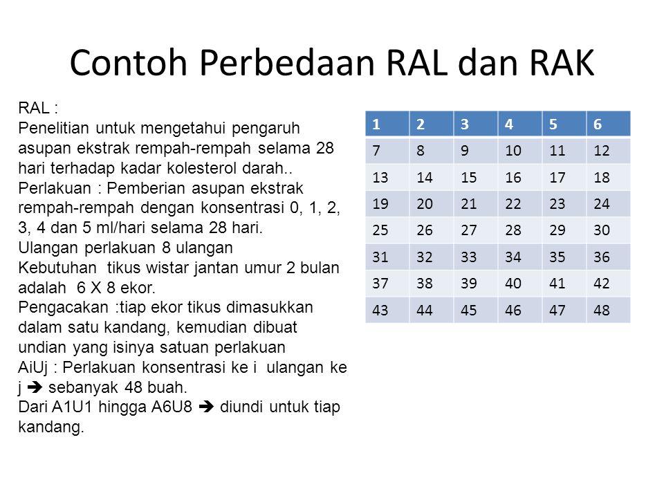 Contoh Perbedaan RAL dan RAK RAL : Penelitian untuk mengetahui pengaruh asupan ekstrak rempah-rempah selama 28 hari terhadap kadar kolesterol darah..