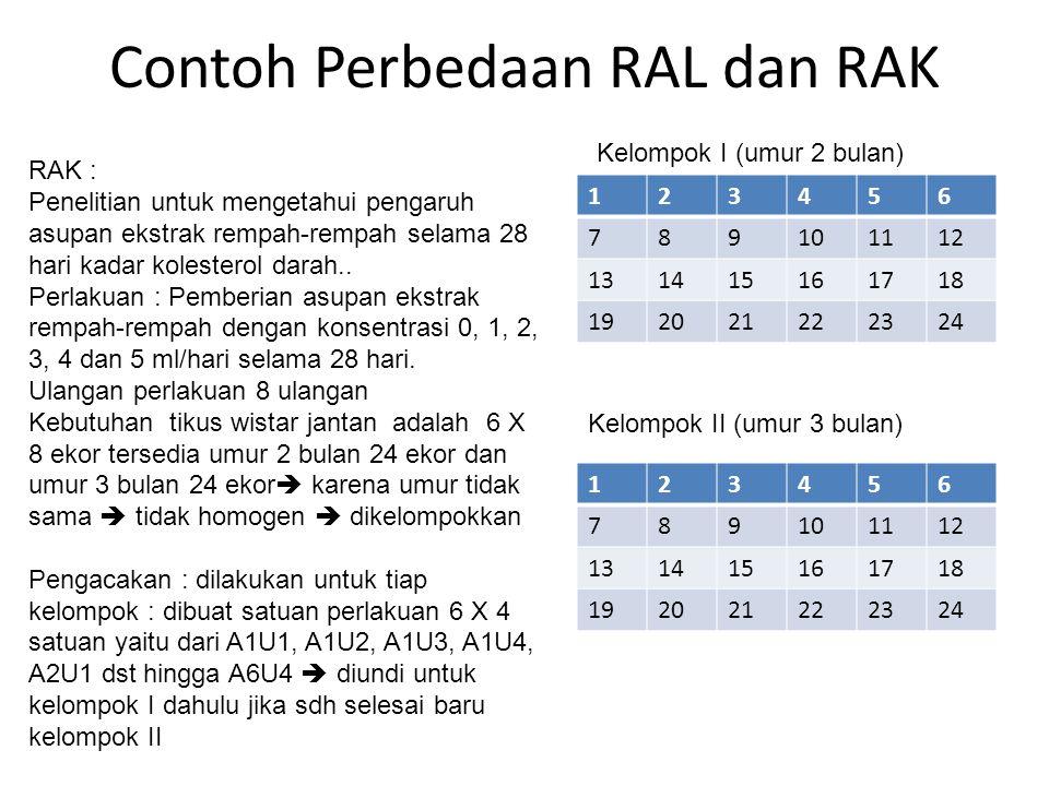 Contoh Perbedaan RAL dan RAK RAK : Penelitian untuk mengetahui pengaruh asupan ekstrak rempah-rempah selama 28 hari kadar kolesterol darah.. Perlakuan
