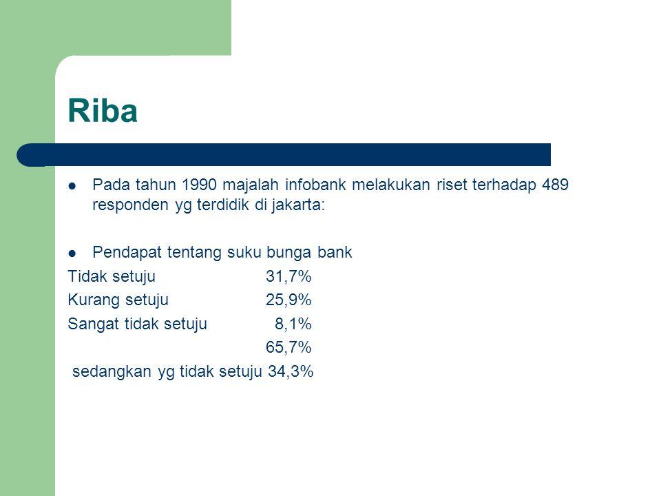 Riba Pada tahun 1990 majalah infobank melakukan riset terhadap 489 responden yg terdidik di jakarta: Pendapat tentang suku bunga bank Tidak setuju31,7