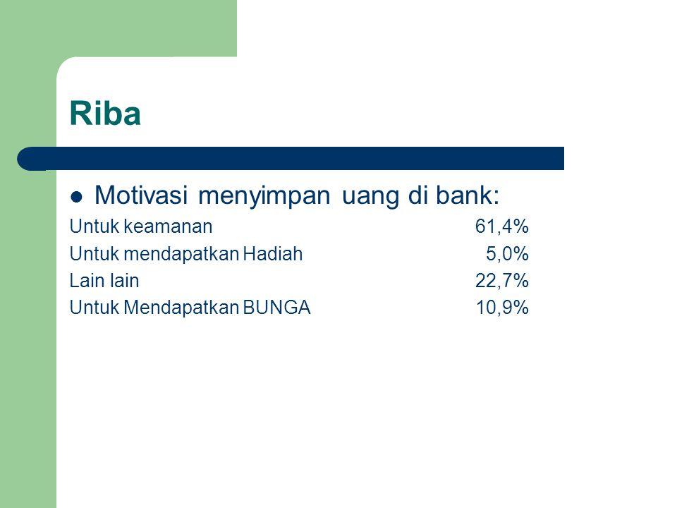 Riba Motivasi menyimpan uang di bank: Untuk keamanan61,4% Untuk mendapatkan Hadiah 5,0% Lain lain22,7% Untuk Mendapatkan BUNGA10,9%