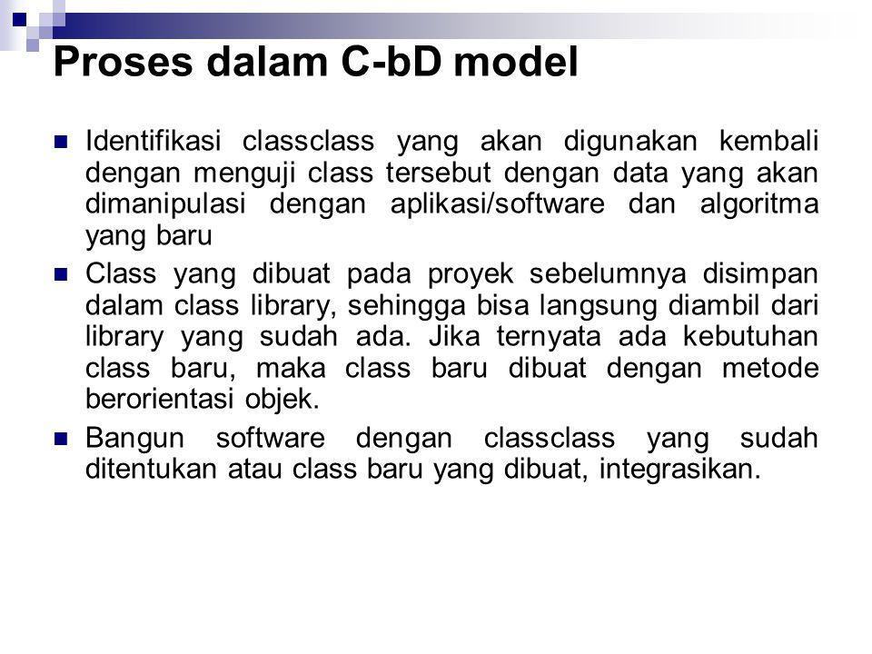 Proses dalam C-bD model Identifikasi classclass yang akan digunakan kembali dengan menguji class tersebut dengan data yang akan dimanipulasi dengan a