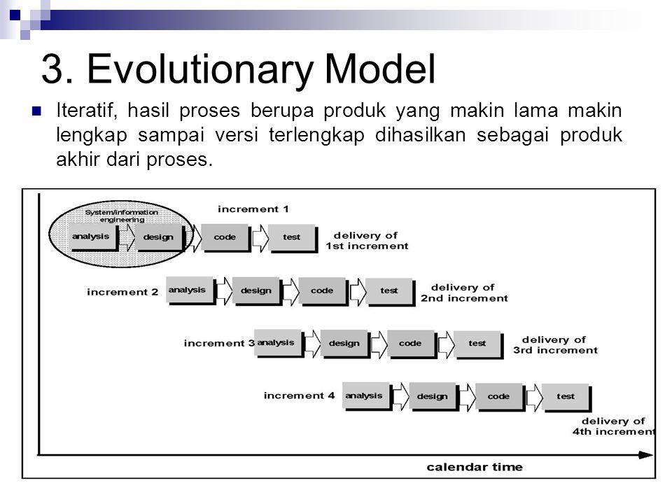 3. Evolutionary Model Iteratif, hasil proses berupa produk yang makin lama makin lengkap sampai versi terlengkap dihasilkan sebagai produk akhir dari