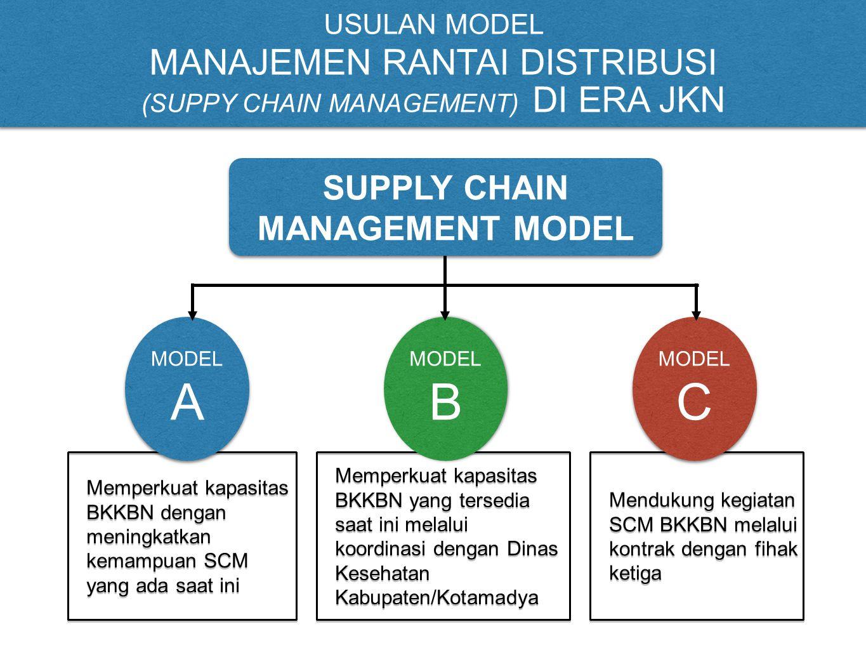 Memperkuat kapasitas BKKBN yang tersedia saat ini melalui koordinasi dengan Dinas Kesehatan Kabupaten/Kotamadya Mendukung kegiatan SCM BKKBN melalui k