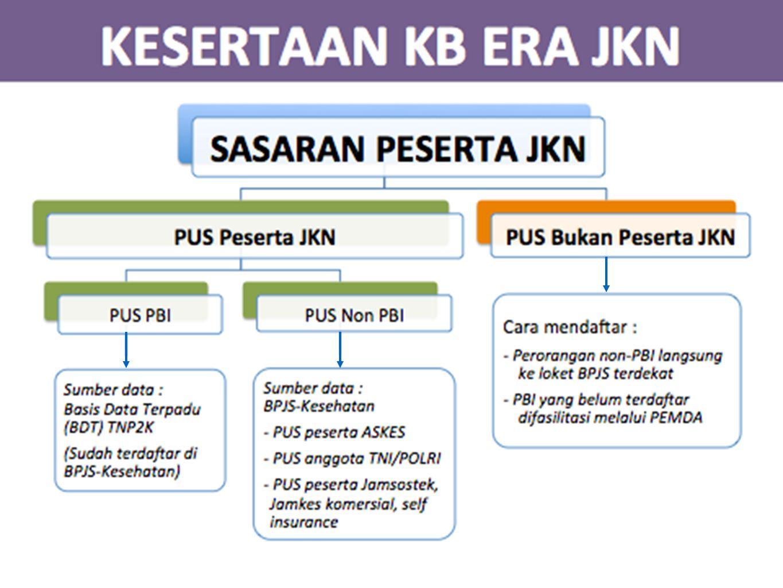 Pelayanan KB Peserta JKN 1.Biaya pelayanan KB pil, suntikan, IUD dan implant yang dilakukan di faskes tk pertama dan jejaring terbiayai dalam sistim kapitasi 2.Untuk pelayanan di luar faskes tingkat pertama seperti Bidan Praktik Mandiri, maka biaya pelayanan ditagihkan sebagai biaya non-kapitasi 3.Peserta JKN yang dilayani di faskes yang tidak bekerjasama dengan BPJS dapat menagihkan pembiayaan layanan KB melalui biaya kompensasi sebesar Rp.