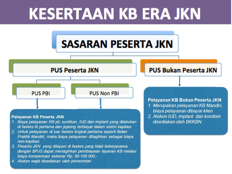 Pelayanan KB Peserta JKN 1.Biaya pelayanan KB pil, suntikan, IUD dan implant yang dilakukan di faskes tk pertama dan jejaring terbiayai dalam sistim k