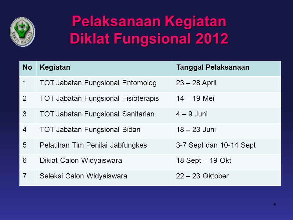Pelaksanaan Kegiatan Diklat Fungsional 2012 4 NoKegiatanTanggal Pelaksanaan 1TOT Jabatan Fungsional Entomolog23 – 28 April 2TOT Jabatan Fungsional Fis