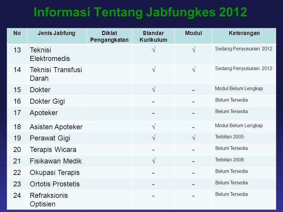 Informasi Tentang Jabfungkes 2012 NoJenis JabfungDiklat Pengangkatan Standar Kurikulum ModulKeterangan 13Teknisi Elektromedis √√ Sedang Penyusunan 201