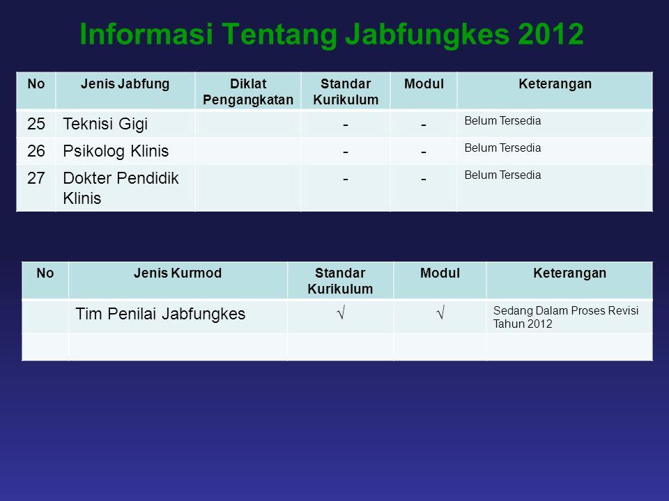 Informasi Tentang Jabfungkes 2012 NoJenis JabfungDiklat Pengangkatan Standar Kurikulum ModulKeterangan 25Teknisi Gigi-- Belum Tersedia 26Psikolog Klin