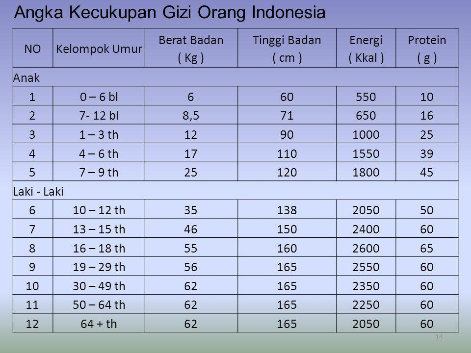 Angka Kecukupan Gizi Orang Indonesia NOKelompok Umur Berat Badan ( Kg ) Tinggi Badan ( cm ) Energi ( Kkal ) Protein ( g ) Anak 10 – 6 bl66055010 27- 1