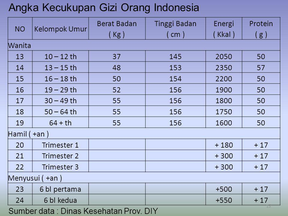 Angka Kecukupan Gizi Orang Indonesia NOKelompok Umur Berat Badan ( Kg ) Tinggi Badan ( cm ) Energi ( Kkal ) Protein ( g ) Wanita 1310 – 12 th371452050