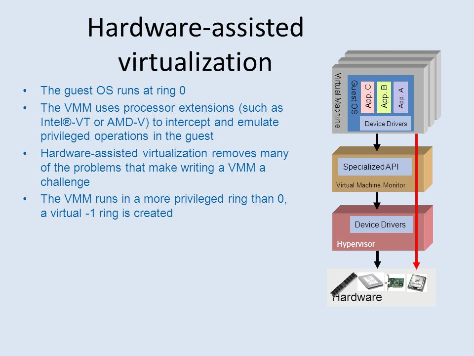 Hardware-assisted virtualization The guest OS runs at ring 0 The VMM uses processor extensions (such as Intel®-VT or AMD-V) to intercept and emulate p