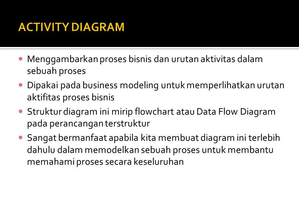 Menggambarkan proses bisnis dan urutan aktivitas dalam sebuah proses Dipakai pada business modeling untuk memperlihatkan urutan aktifitas proses bisnis Struktur diagram ini mirip flowchart atau Data Flow Diagram pada perancangan terstruktur Sangat bermanfaat apabila kita membuat diagram ini terlebih dahulu dalam memodelkan sebuah proses untuk membantu memahami proses secara keseluruhan