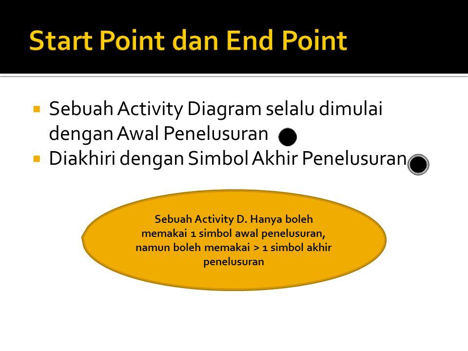  Sebuah Activity Diagram selalu dimulai dengan Awal Penelusuran  Diakhiri dengan Simbol Akhir Penelusuran Sebuah Activity D.