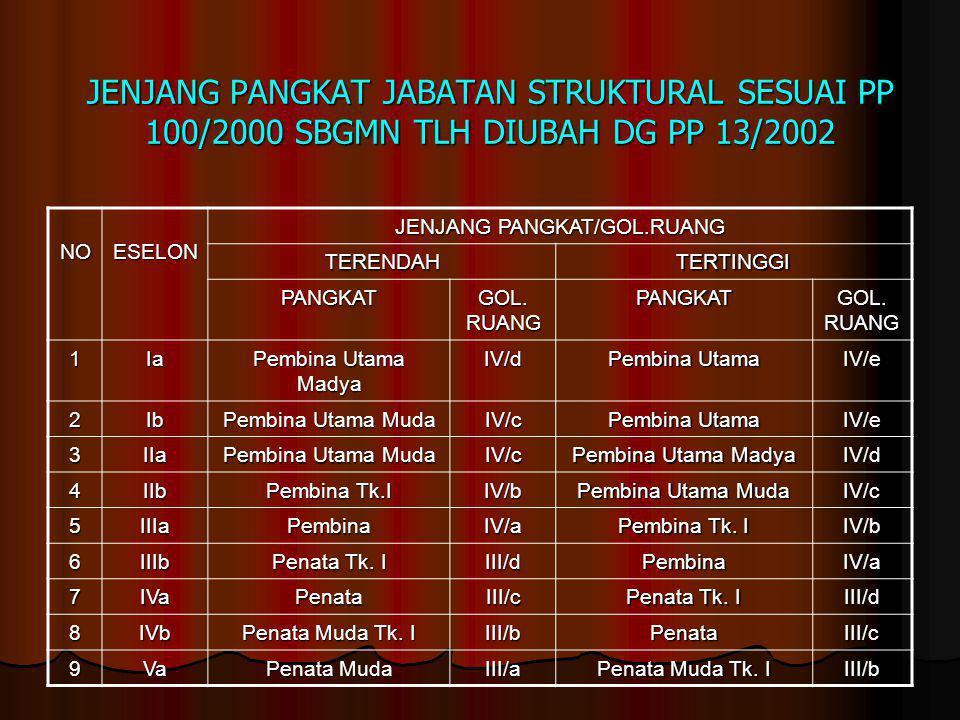 JENJANG PANGKAT JABATAN STRUKTURAL SESUAI PP 100/2000 SBGMN TLH DIUBAH DG PP 13/2002 NOESELON JENJANG PANGKAT/GOL.RUANG TERENDAHTERTINGGI PANGKAT GOL.