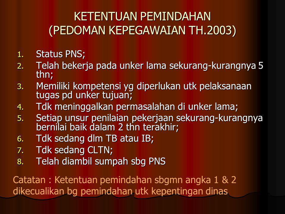 KETENTUAN PEMINDAHAN (PEDOMAN KEPEGAWAIAN TH.2003) 1. Status PNS; 2. Telah bekerja pada unker lama sekurang-kurangnya 5 thn; 3. Memiliki kompetensi yg
