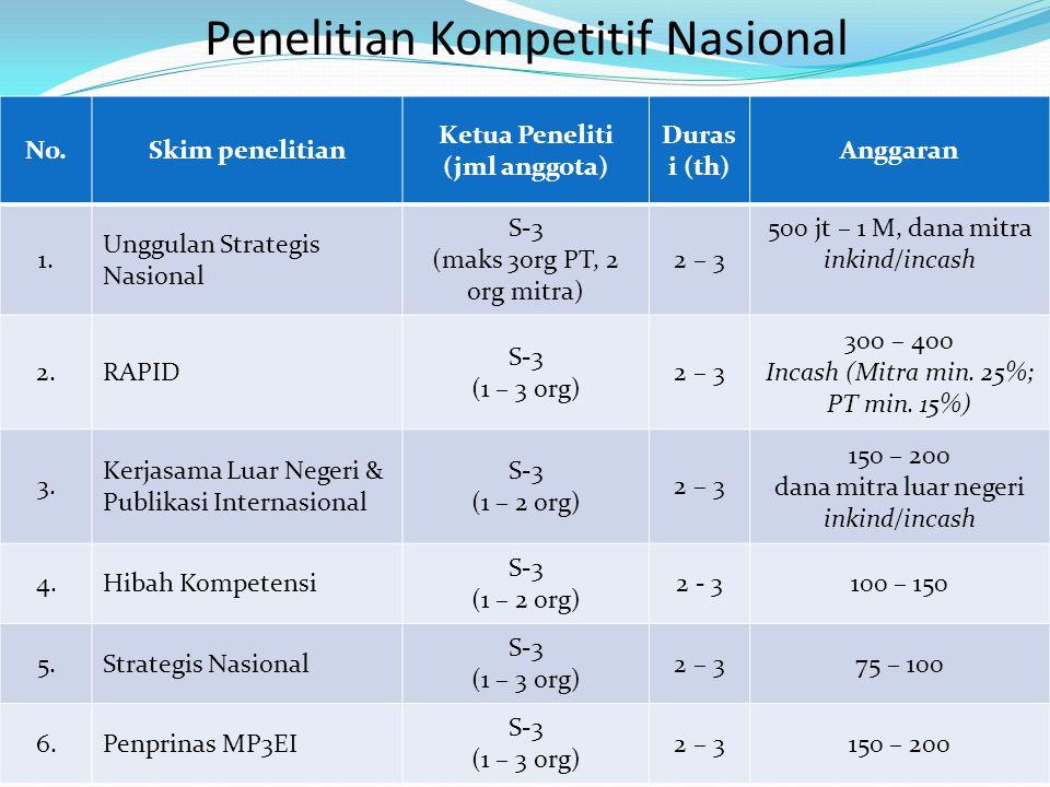 Penelitian Kompetitif Nasional No.Skim penelitian Ketua Peneliti (jml anggota) Duras i (th) Anggaran 1. Unggulan Strategis Nasional S-3 (maks 3org PT,