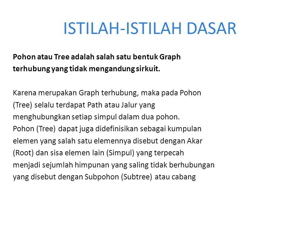 Gambar berikut menjelaskan tentang pembentukan awaldati pohon (Tree) Sebuah simbol tungal, N Shpohon N1, N2,…..,nk Pohonbaru terbentuk Dati sinpul N (sebagai Akar) Dari simbol N1, N2,…..,Nk