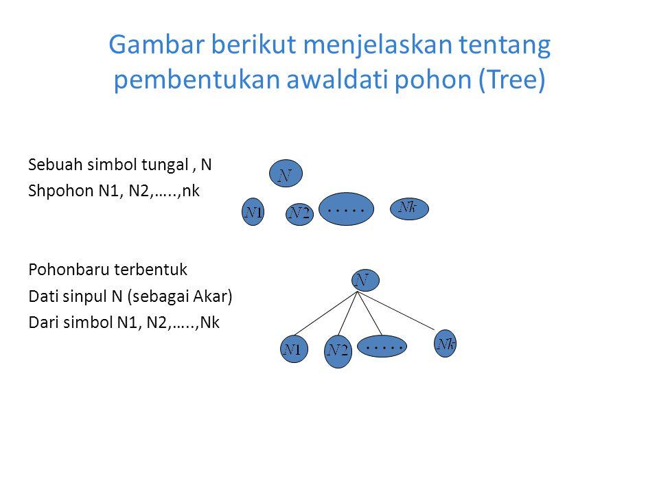 Gambar berikut menjelaskan tentang pembentukan awaldati pohon (Tree) Sebuah simbol tungal, N Shpohon N1, N2,…..,nk Pohonbaru terbentuk Dati sinpul N (