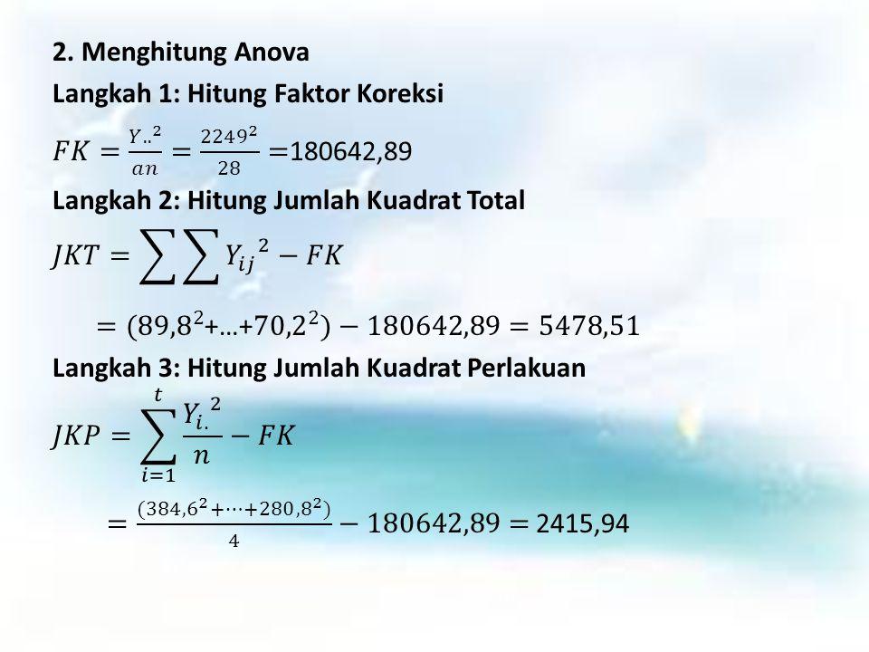 Langkah 4: Hitung Jumlah Kuadrat Galat JKG = JKT – JKG = 3062,57 Langkah 5: Buat Tabel Analisis Ragam beserta Nilai F-tabelnya ANOVA Source of Variation SSdfMSFP-valueF crit (5%)F crit (1%) Treatment2415.9376402.65622.7610.0392.5733.812 Error3062.5721145.8367 Total5478.50727