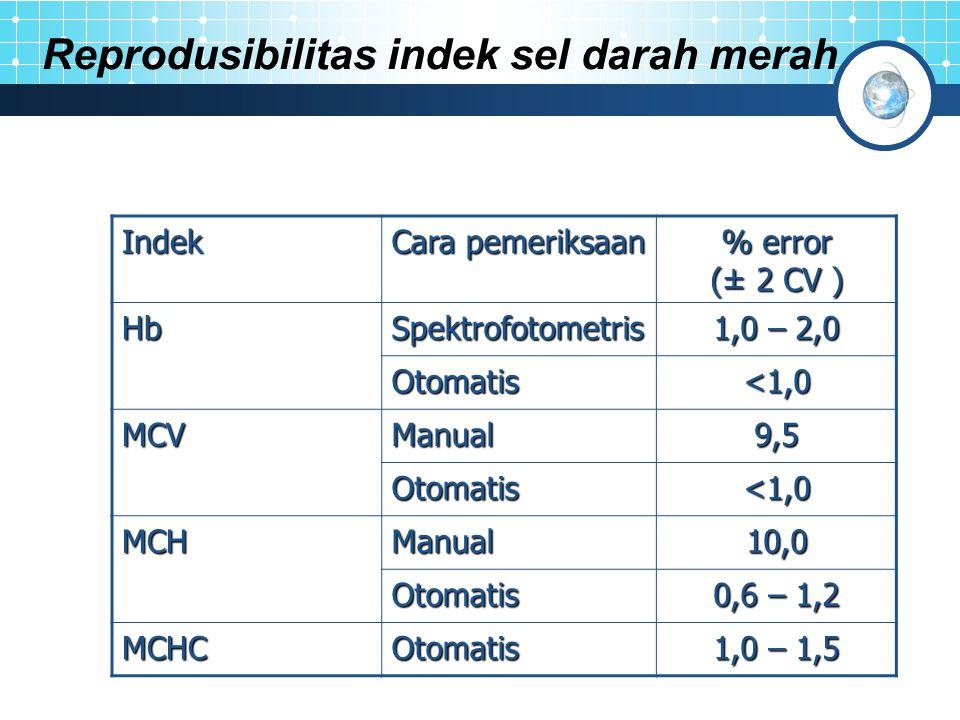 Reprodusibilitas indek sel darah merah Indek Cara pemeriksaan % error (± 2 CV ) HbSpektrofotometris 1,0 – 2,0 Otomatis <1,0 MCVManual9,5 Otomatis MCHManual10,0 Otomatis 0,6 – 1,2 MCHCOtomatis 1,0 – 1,5