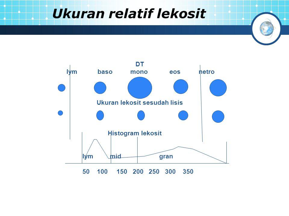 Ukuran relatif lekosit DT lym baso mono eos netro Ukuran lekosit sesudah lisis Histogram lekosit lym mid gran 50 100 150 200 250 300 350