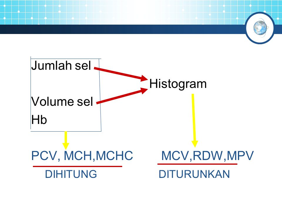 Jumlah sel Histogram Volume sel Hb PCV, MCH,MCHC MCV,RDW,MPV DIHITUNG DITURUNKAN