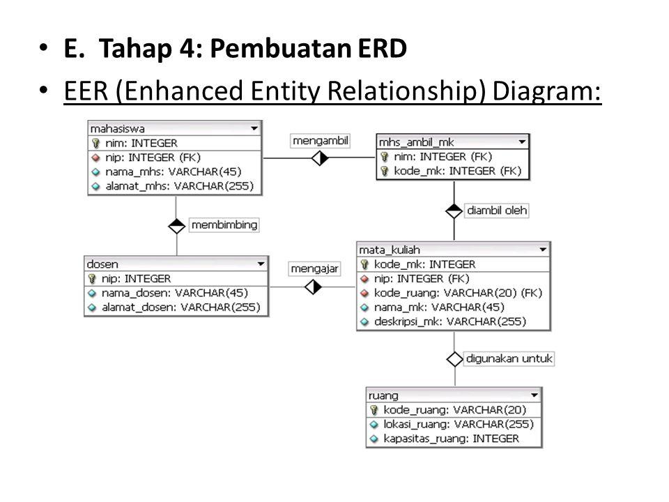 E. Tahap 4: Pembuatan ERD EER (Enhanced Entity Relationship) Diagram: