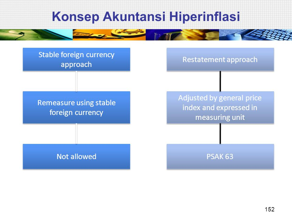 Konsep Akuntansi Hiperinflasi Stable foreign currency approach Remeasure using stable foreign currency Not allowed Restatement approach Adjusted by general price index and expressed in measuring unit PSAK 63 152