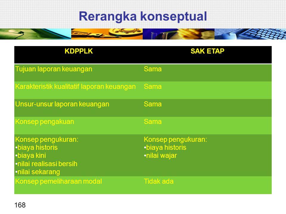 168 KDPPLKSAK ETAP Tujuan laporan keuanganSama Karakteristik kualitatif laporan keuanganSama Unsur-unsur laporan keuanganSama Konsep pengakuanSama Kon