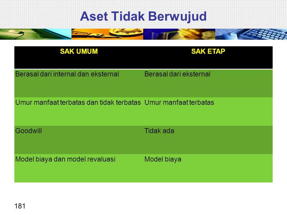 181 SAK UMUMSAK ETAP Berasal dari internal dan eksternalBerasal dari eksternal Umur manfaat terbatas dan tidak terbatasUmur manfaat terbatas GoodwillT