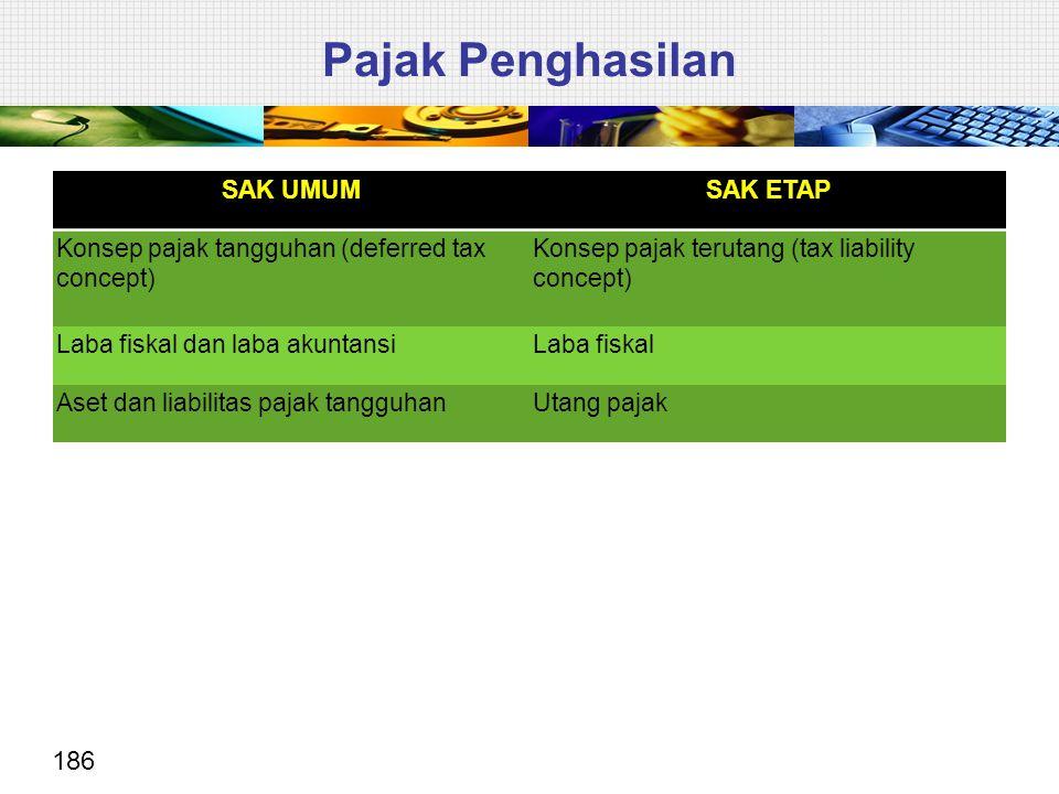 186 SAK UMUMSAK ETAP Konsep pajak tangguhan (deferred tax concept) Konsep pajak terutang (tax liability concept) Laba fiskal dan laba akuntansiLaba fi