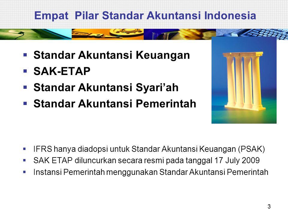 Empat Pilar Standar Akuntansi Indonesia  Standar Akuntansi Keuangan  SAK-ETAP  Standar Akuntansi Syari'ah  Standar Akuntansi Pemerintah  IFRS han