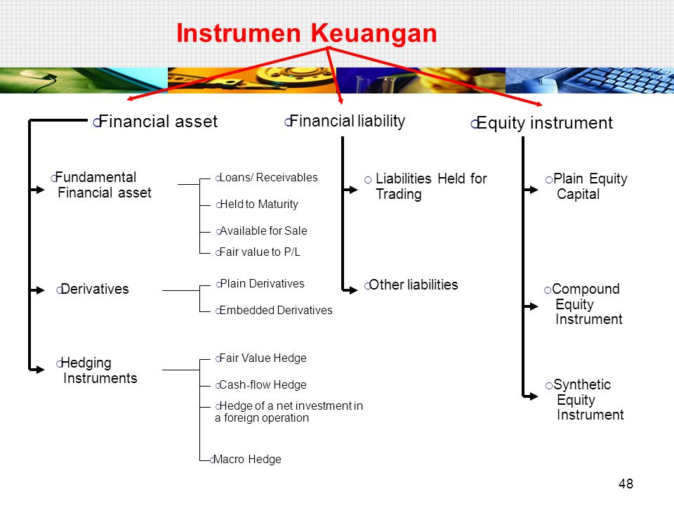 48 Instrumen Keuangan  Financial asset  Financial liability  Equity instrument  Fundamental Financial asset  Derivatives  Hedging Instruments  Loans/ Receivables  Held to Maturity  Available for Sale  Fair value to P/L  Plain Derivatives  Embedded Derivatives  Fair Value Hedge  Cash-flow Hedge  Hedge of a net investment in a foreign operation  Macro Hedge  Liabilities Held for Trading  Other liabilities  Plain Equity Capital  Compound Equity Instrument  Synthetic Equity Instrument