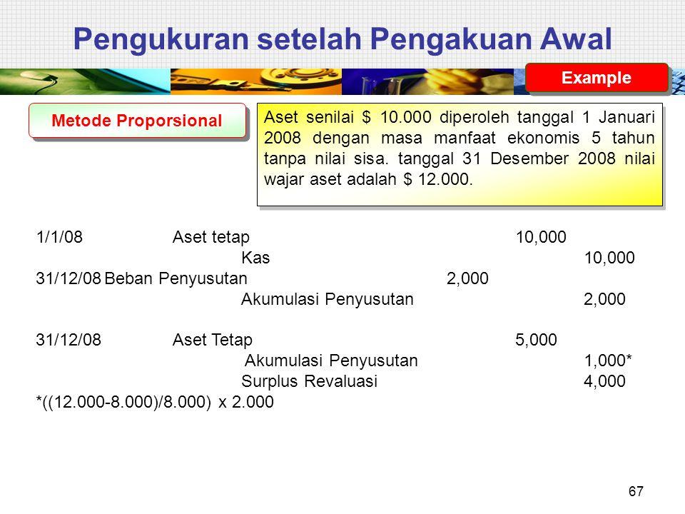 Pengukuran setelah Pengakuan Awal Metode Proporsional Aset senilai $ 10.000 diperoleh tanggal 1 Januari 2008 dengan masa manfaat ekonomis 5 tahun tanp