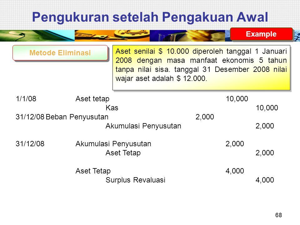 Pengukuran setelah Pengakuan Awal Metode Eliminasi Aset senilai $ 10.000 diperoleh tanggal 1 Januari 2008 dengan masa manfaat ekonomis 5 tahun tanpa n